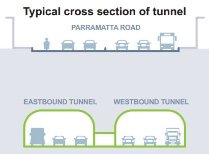 TunnelCrossSection